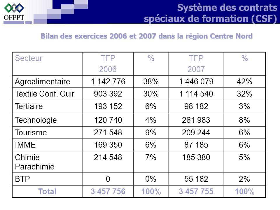 Bilan des exercices 2006 et 2007 dans la région Centre Nord