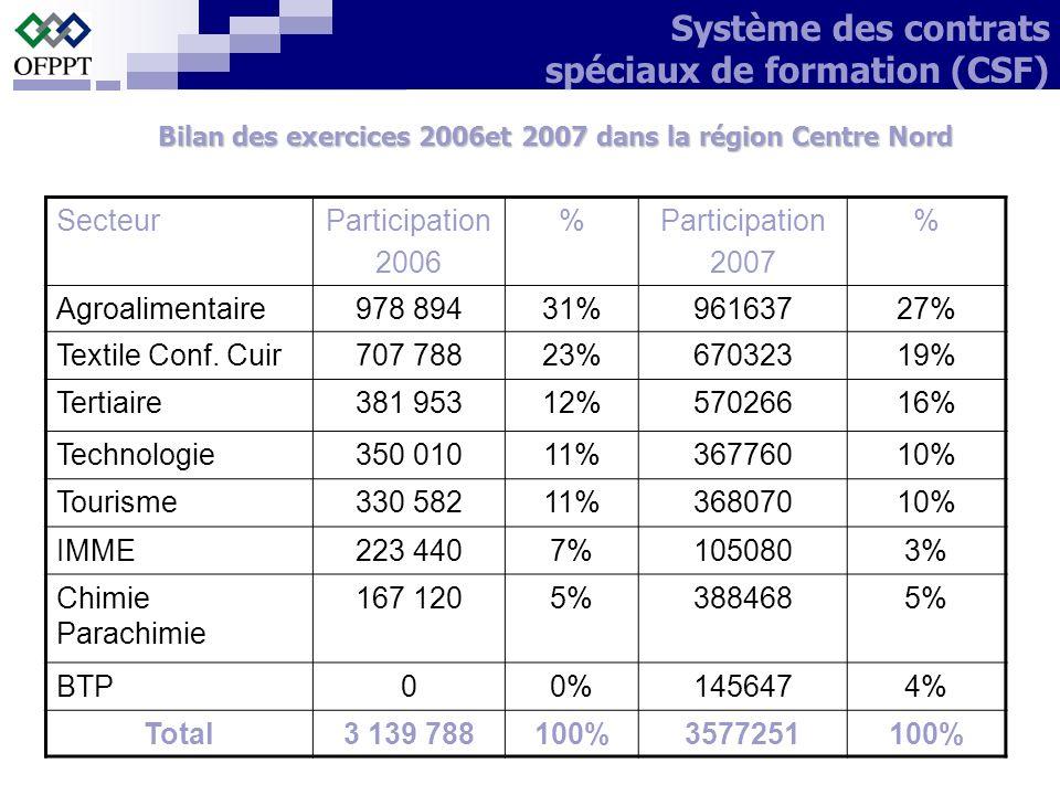 Bilan des exercices 2006et 2007 dans la région Centre Nord