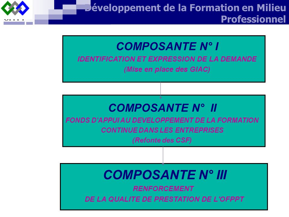 COMPOSANTE N° III COMPOSANTE N° I COMPOSANTE N° II