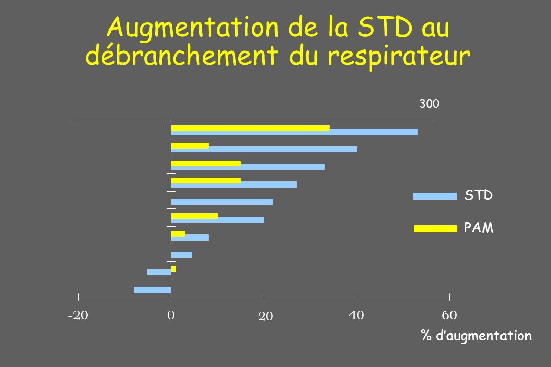 Augmentation de la STD au débranchement du respirateur