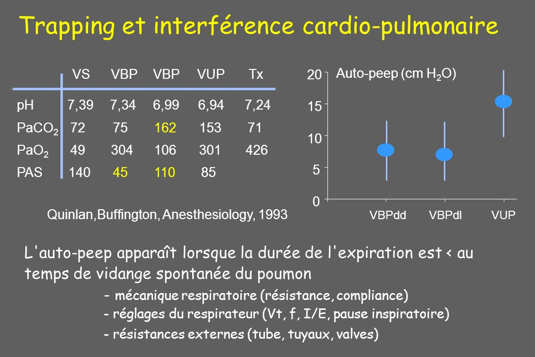 Trapping et interférence cardio-pulmonaire