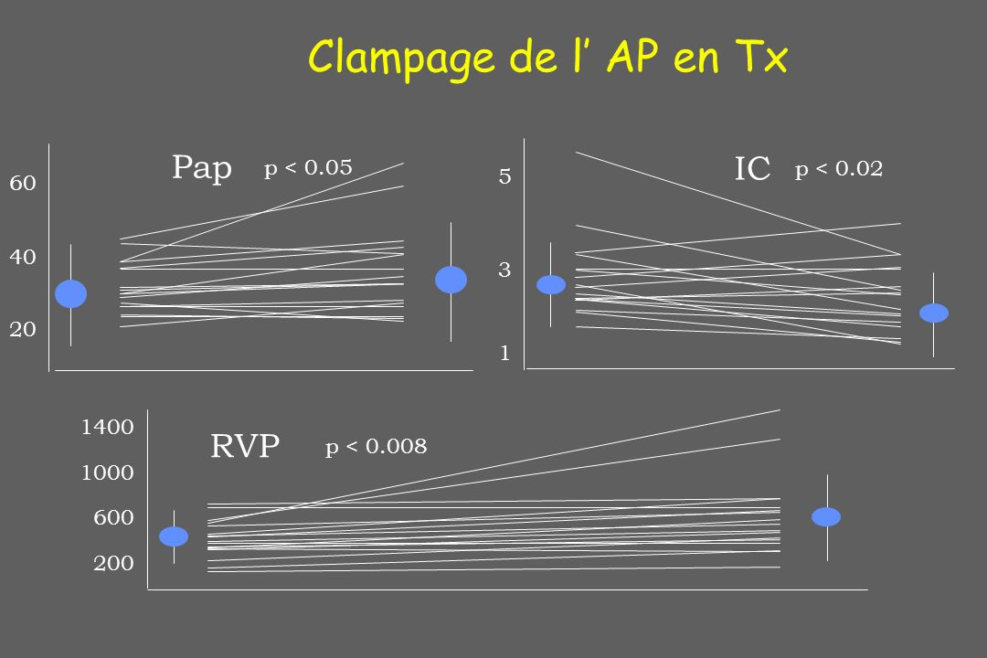 Clampage de l' AP en Tx Pap IC RVP p < 0.05 p < 0.02 5 60 40 3