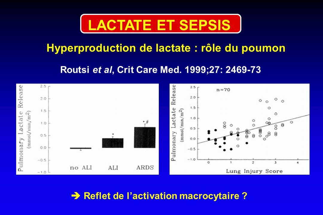 LACTATE ET SEPSIS Hyperproduction de lactate : rôle du poumon