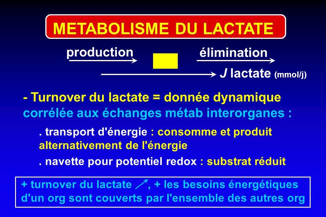 METABOLISME DU LACTATE