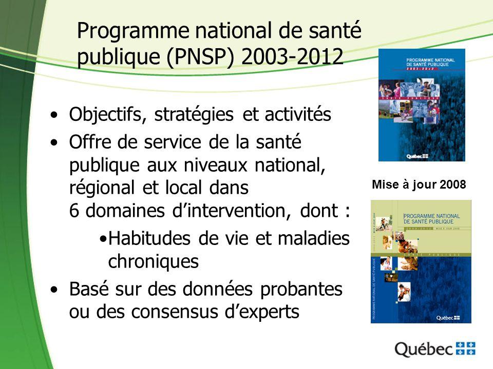 Programme national de santé publique (PNSP) 2003-2012