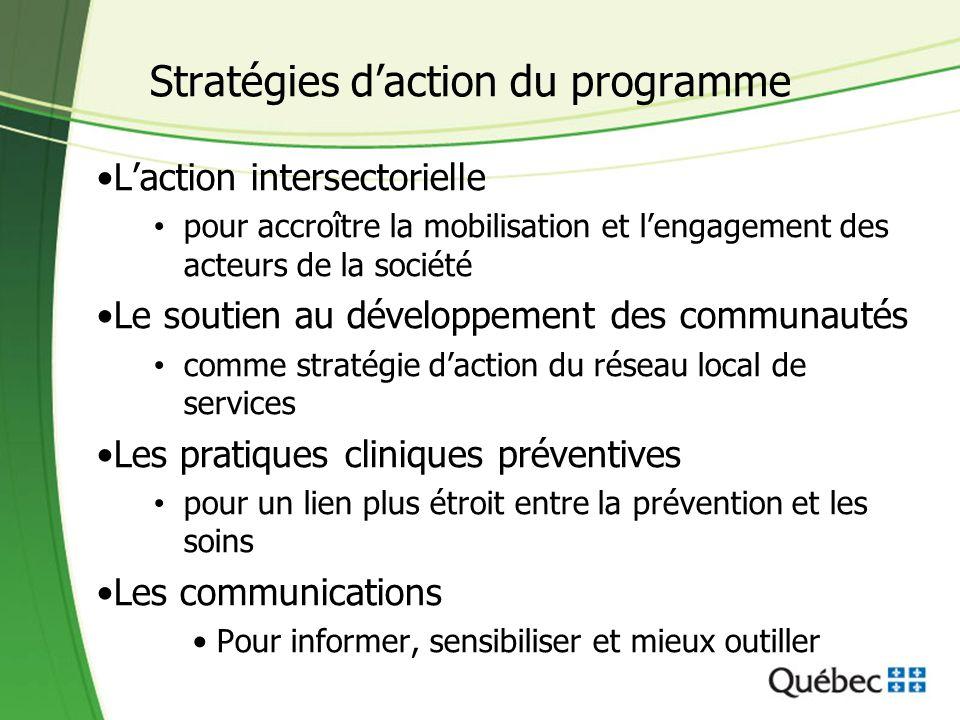 Stratégies d'action du programme