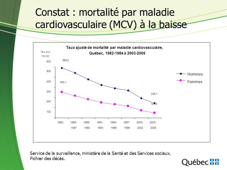 Constat : mortalité par maladie cardiovasculaire (MCV) à la baisse