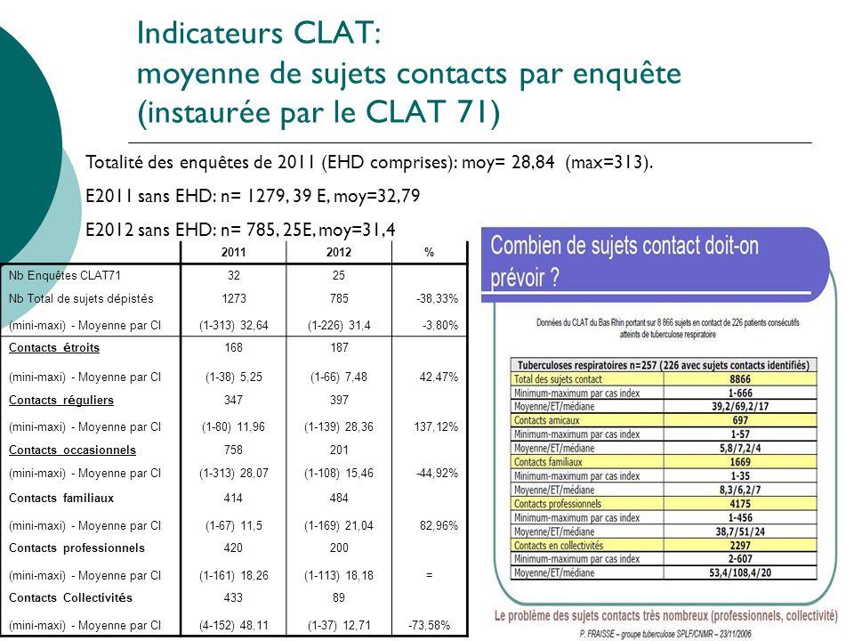 Indicateurs CLAT: moyenne de sujets contacts par enquête (instaurée par le CLAT 71)