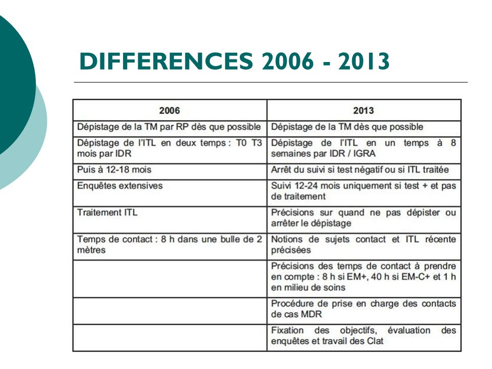 DIFFERENCES 2006 - 2013 18