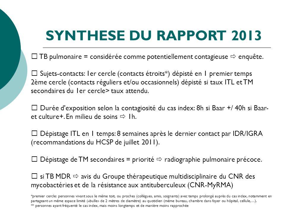 SYNTHESE DU RAPPORT 2013  TB pulmonaire = considérée comme potentiellement contagieuse  enquête.