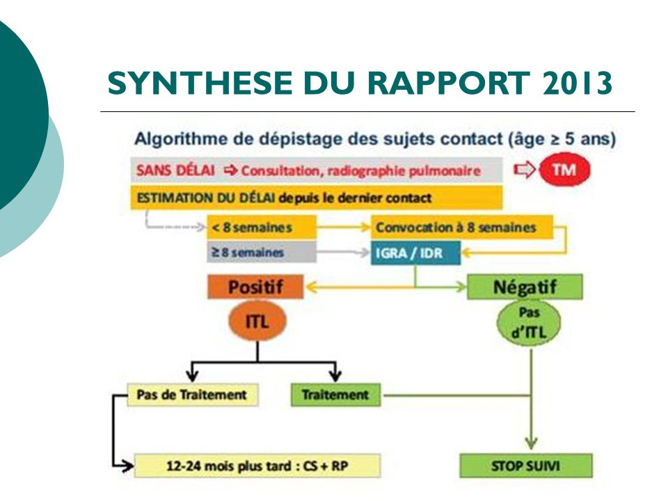 SYNTHESE DU RAPPORT 2013 20