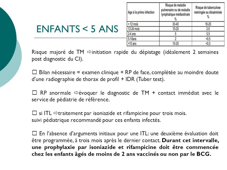 ENFANTS < 5 ANS Risque majoré de TM initiation rapide du dépistage (idéalement 2 semaines post diagnostic du CI).