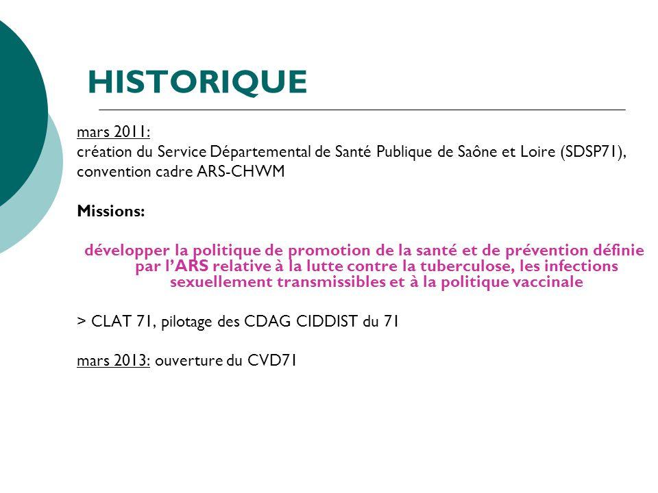 HISTORIQUE mars 2011: création du Service Départemental de Santé Publique de Saône et Loire (SDSP71),
