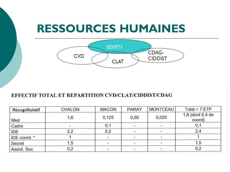 RESSOURCES HUMAINES SDSP71 CDAG- CIDDIST CVD CLAT