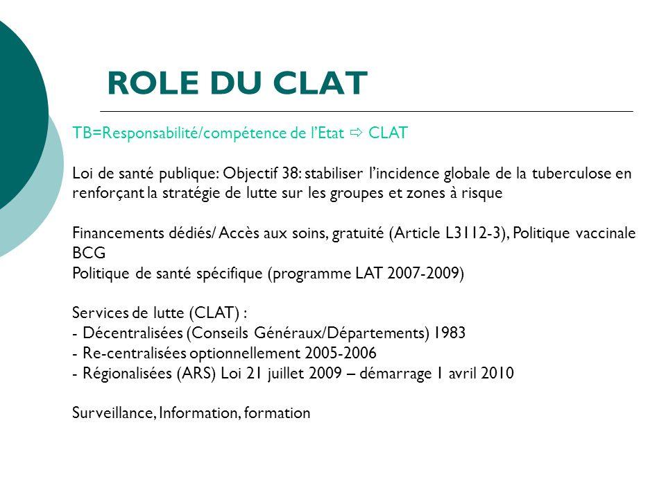 ROLE DU CLAT TB=Responsabilité/compétence de l'Etat  CLAT