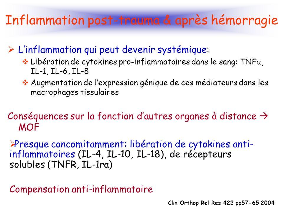 Inflammation post-trauma & après hémorragie
