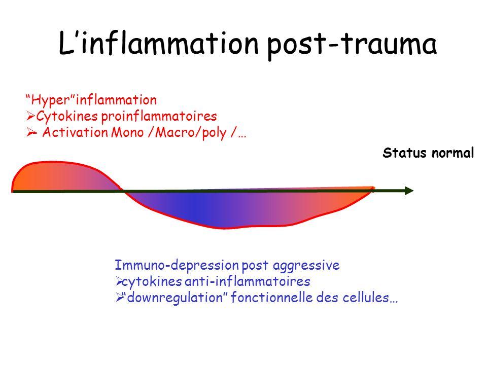 L'inflammation post-trauma