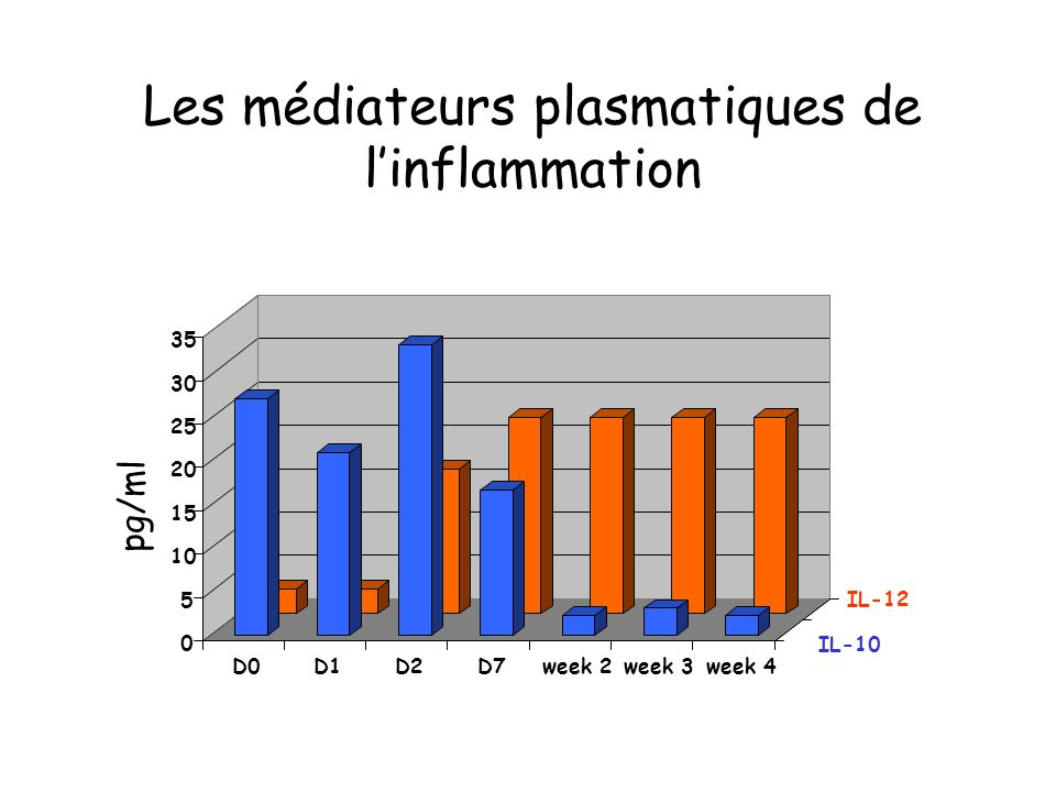 Les médiateurs plasmatiques de l'inflammation