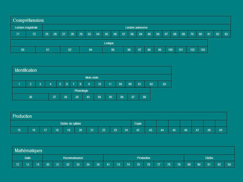 Compréhension Identification Production Mathématiques
