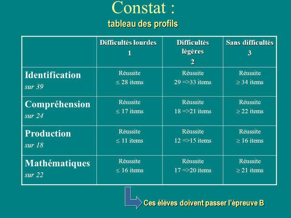 Constat : tableau des profils