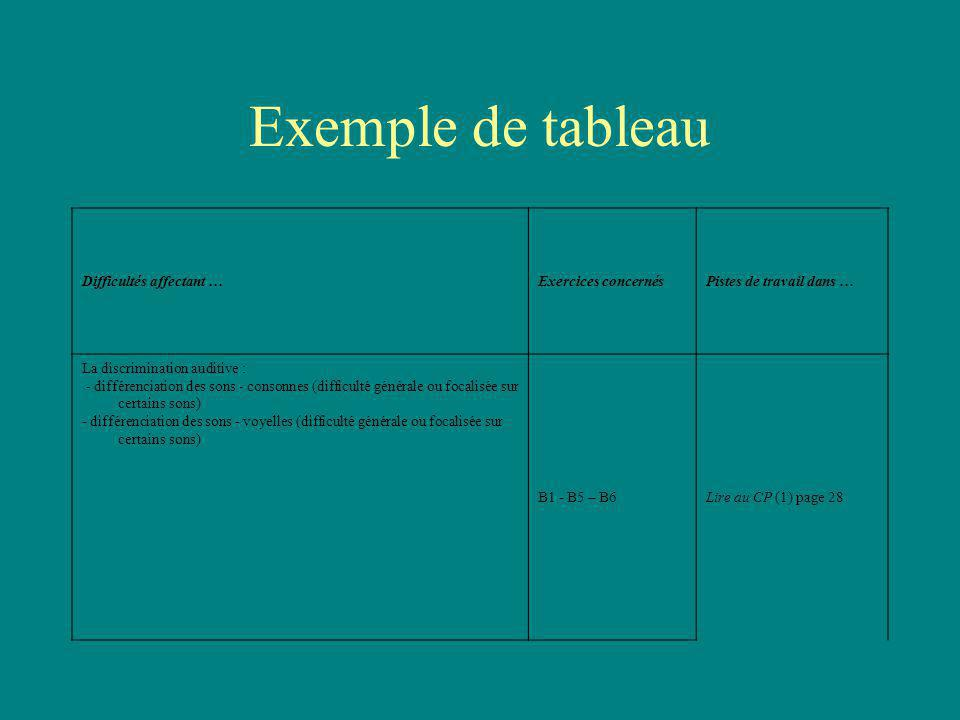 Exemple de tableau Difficultés affectant … Exercices concernés
