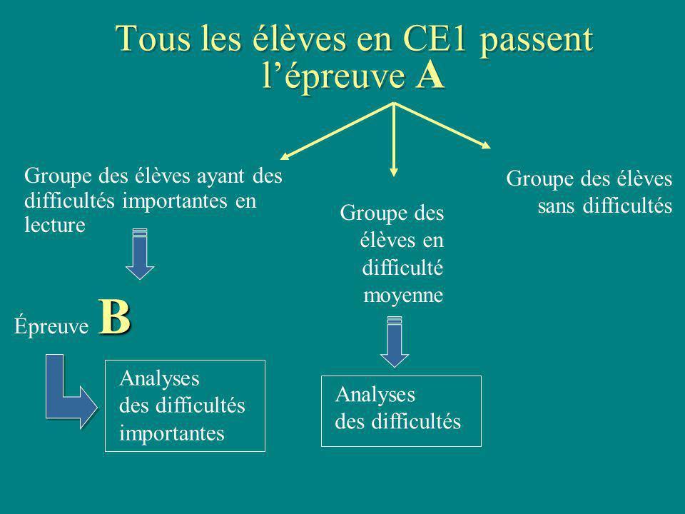 Tous les élèves en CE1 passent l'épreuve A