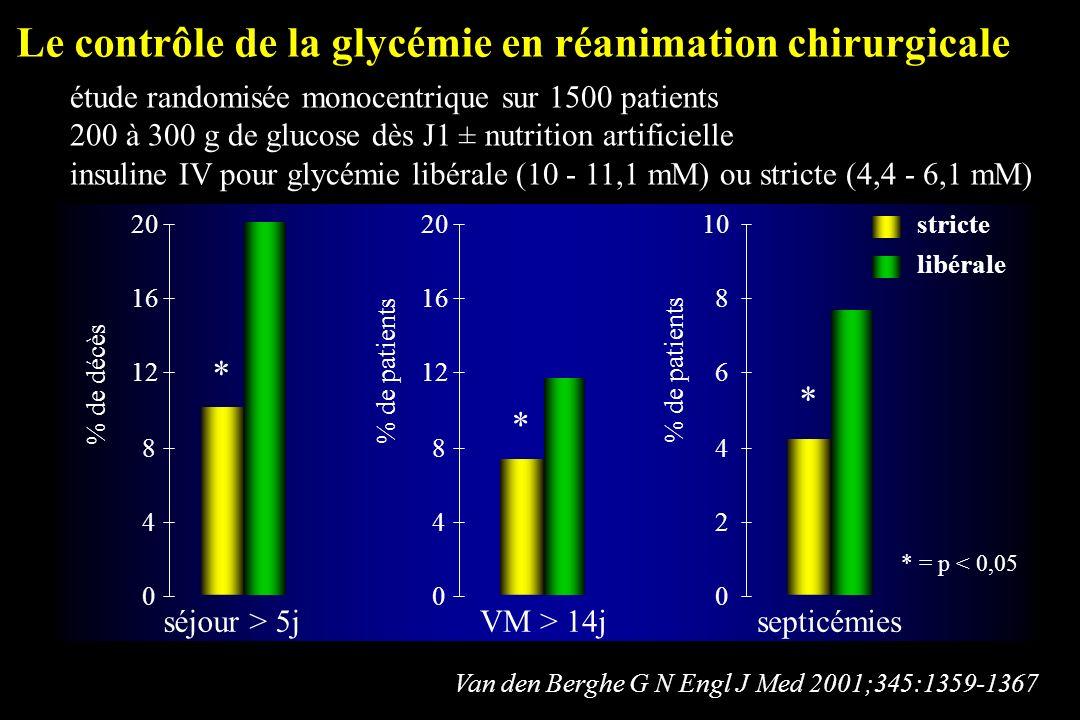 Le contrôle de la glycémie en réanimation chirurgicale