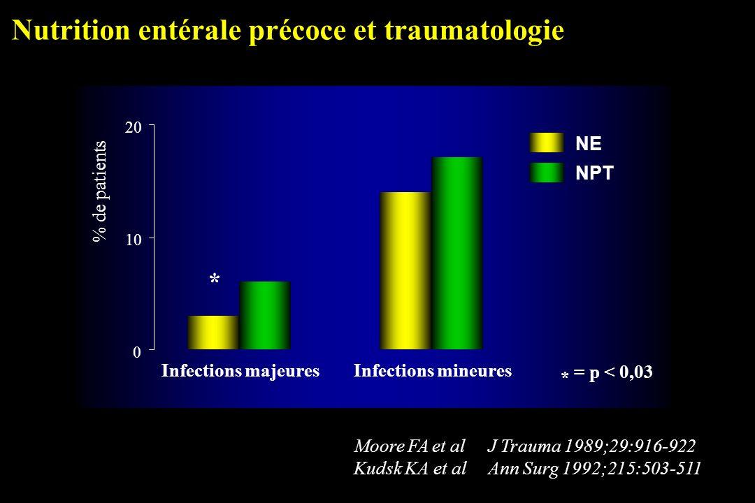 Nutrition entérale précoce et traumatologie