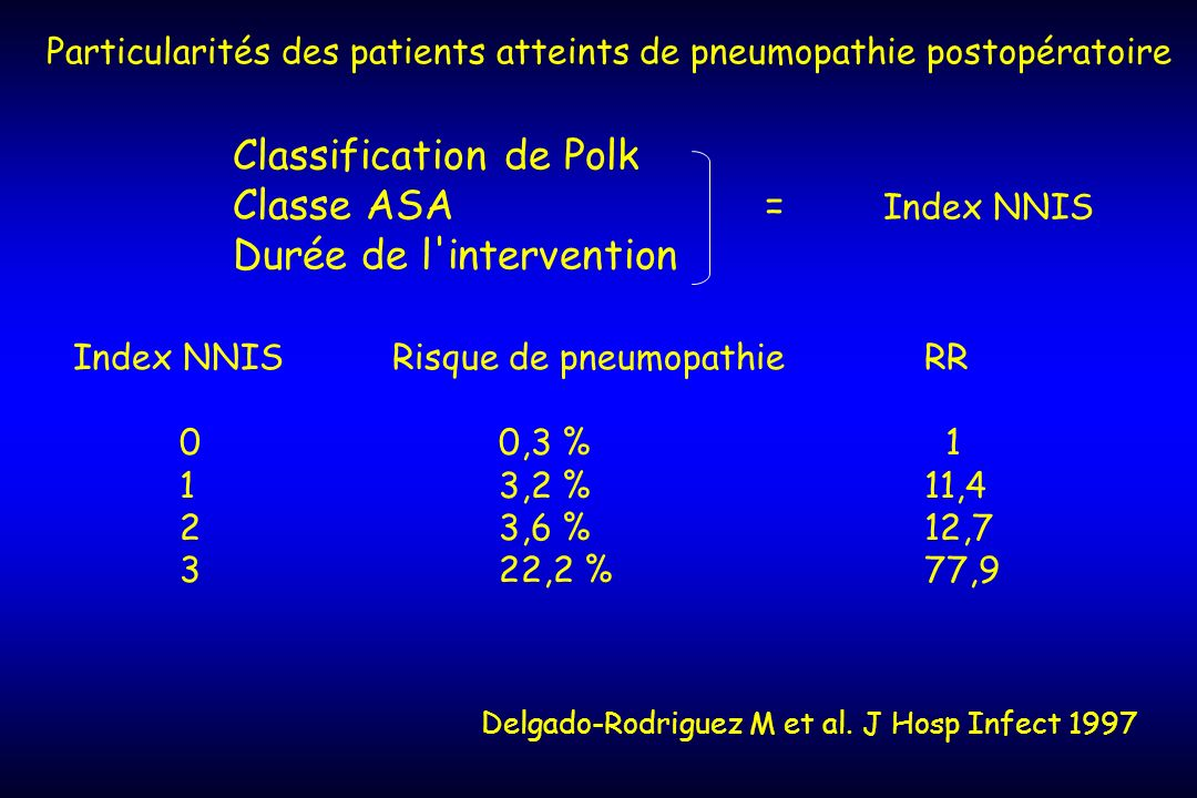 Classification de Polk Classe ASA = Index NNIS Durée de l intervention