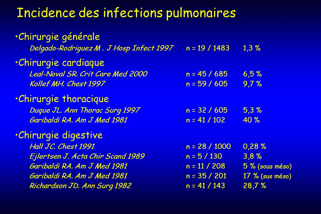 Incidence des infections pulmonaires