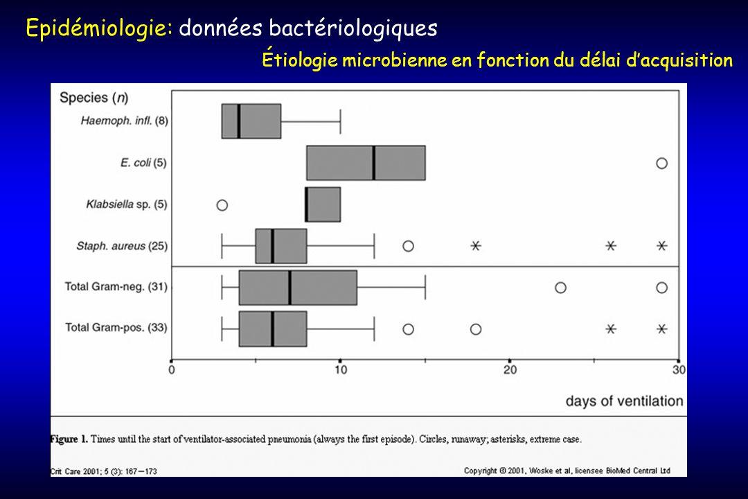 Epidémiologie: données bactériologiques