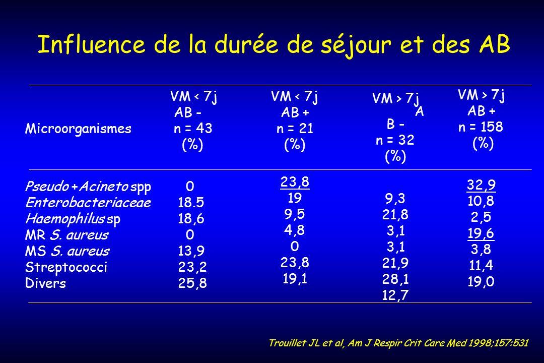 Influence de la durée de séjour et des AB