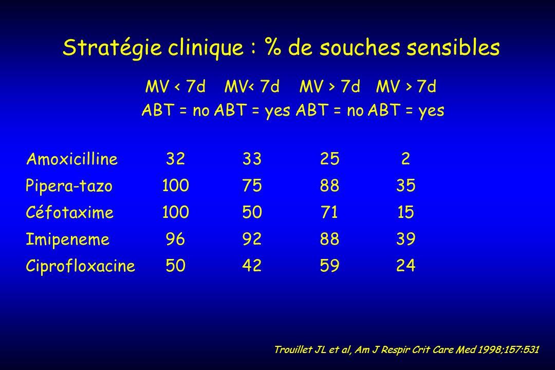 Stratégie clinique : % de souches sensibles
