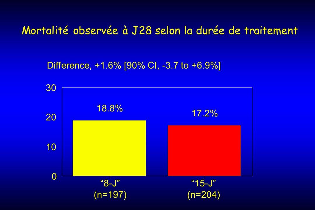 Mortalité observée à J28 selon la durée de traitement