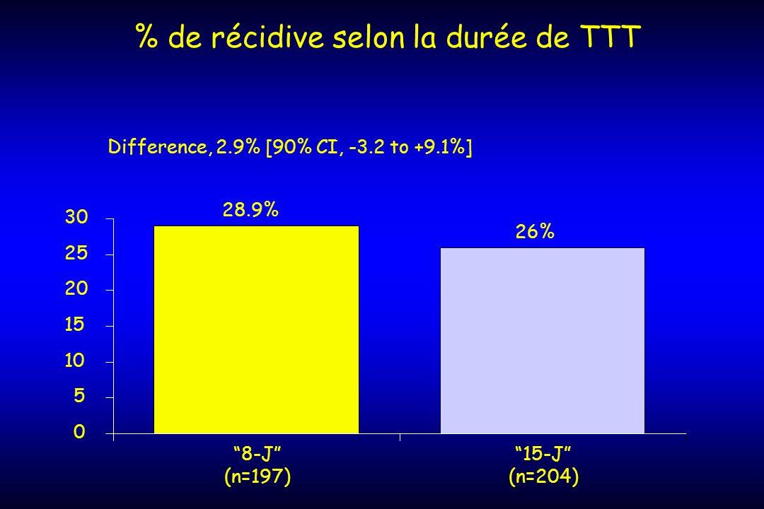 % de récidive selon la durée de TTT