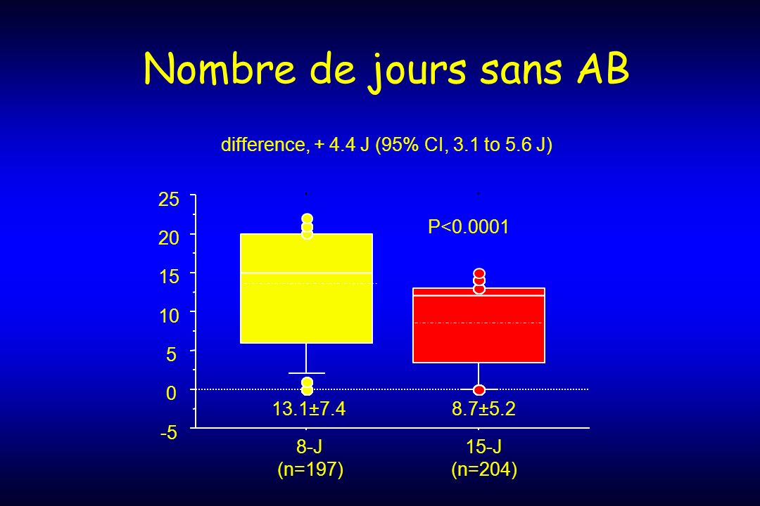 Nombre de jours sans AB difference, + 4.4 J (95% CI, 3.1 to 5.6 J) 25