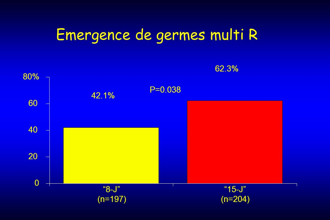 Emergence de germes multi R