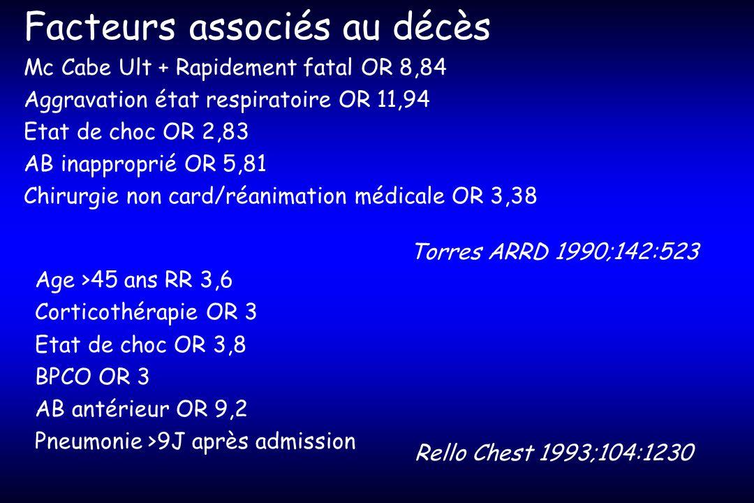 Facteurs associés au décès