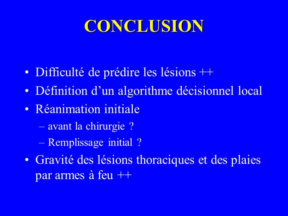 CONCLUSION Difficulté de prédire les lésions ++