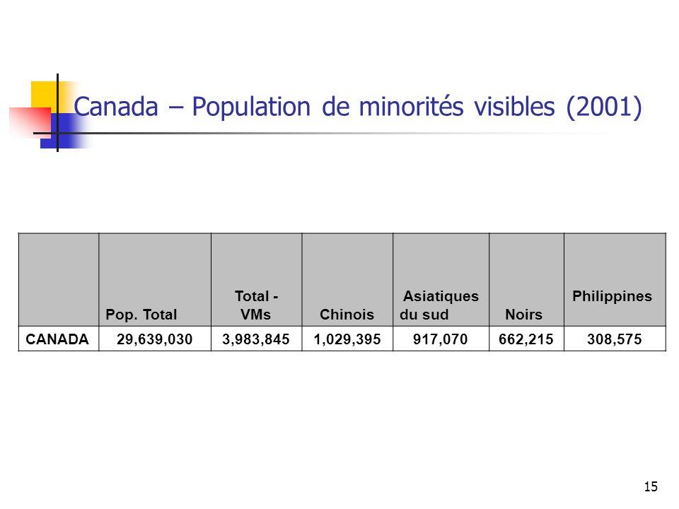Canada – Population de minorités visibles (2001)