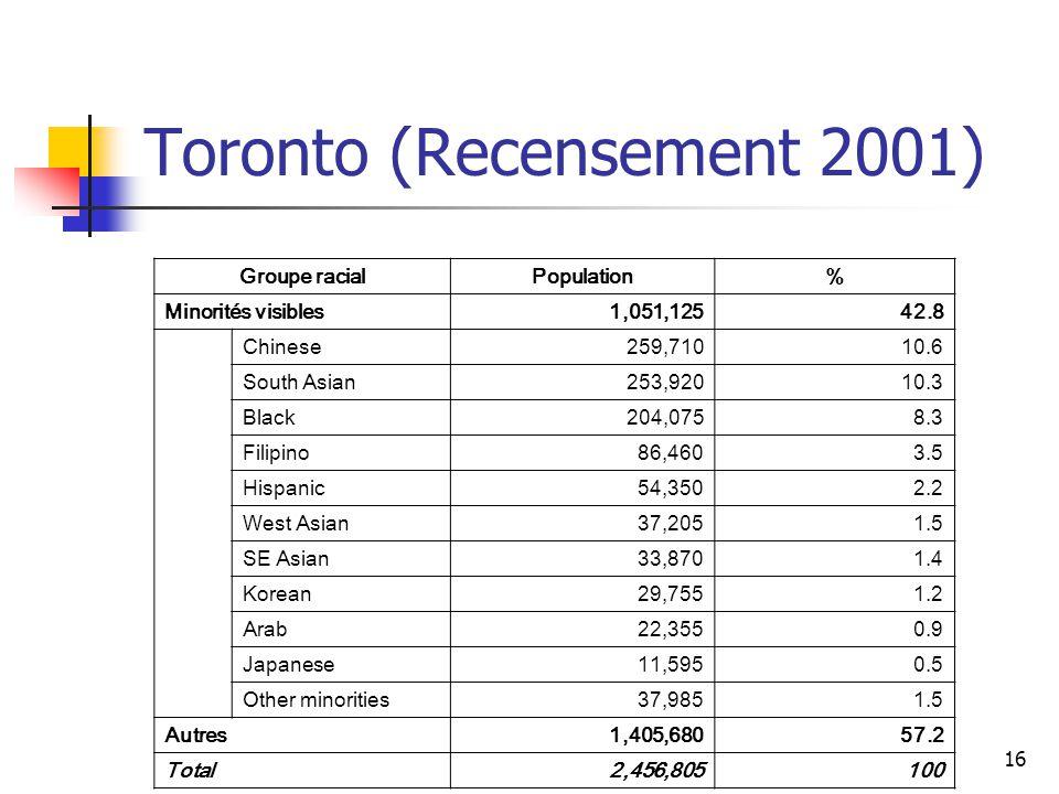 Toronto (Recensement 2001)