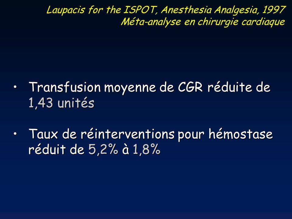 Transfusion moyenne de CGR réduite de 1,43 unités