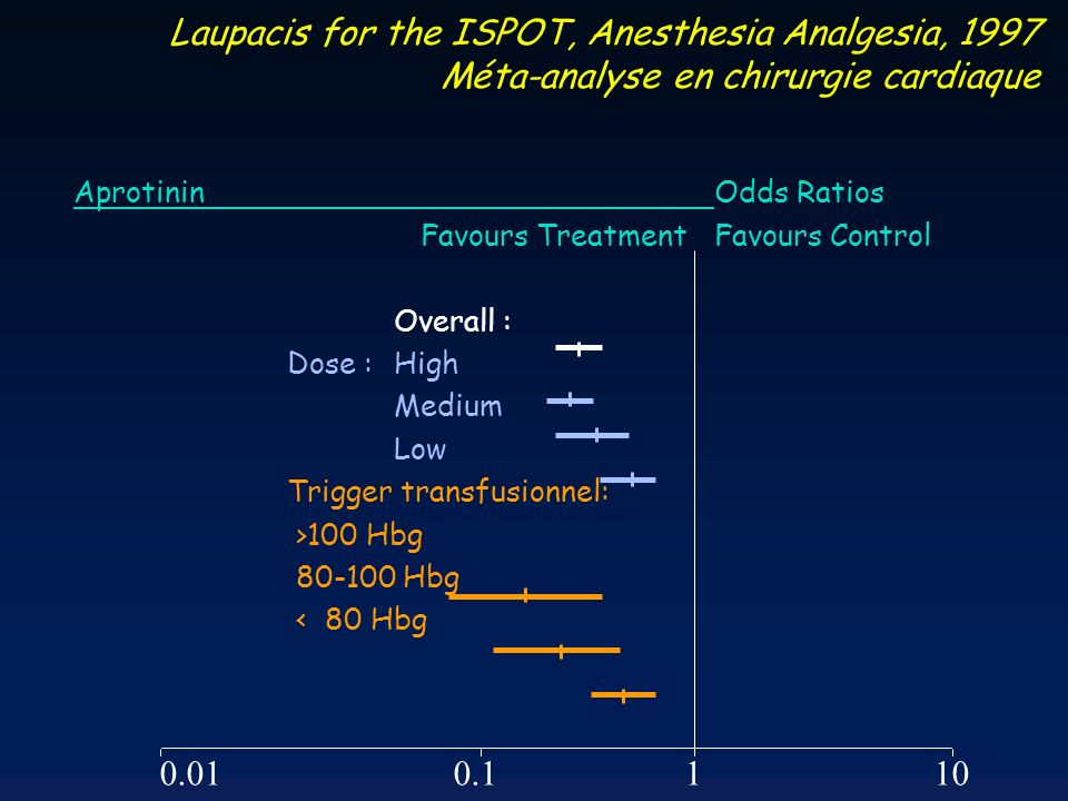 Laupacis for the ISPOT, Anesthesia Analgesia, 1997