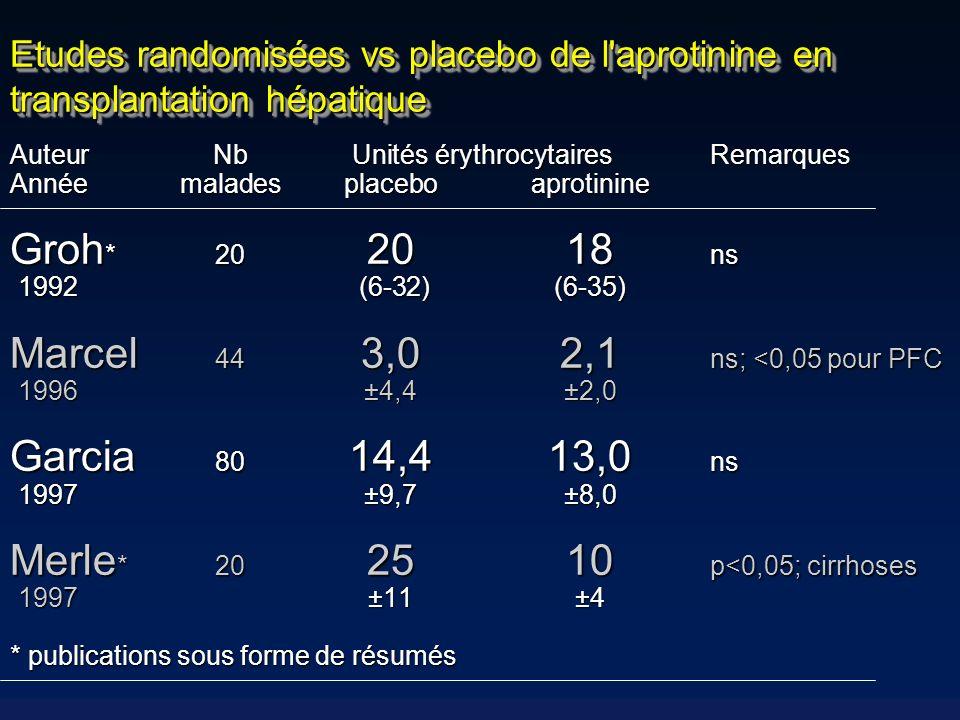 Marcel 44 3,0 2,1 ns; <0,05 pour PFC Garcia 80 14,4 13,0 ns