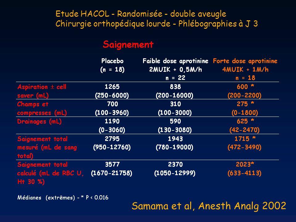 Samama et al, Anesth Analg 2002