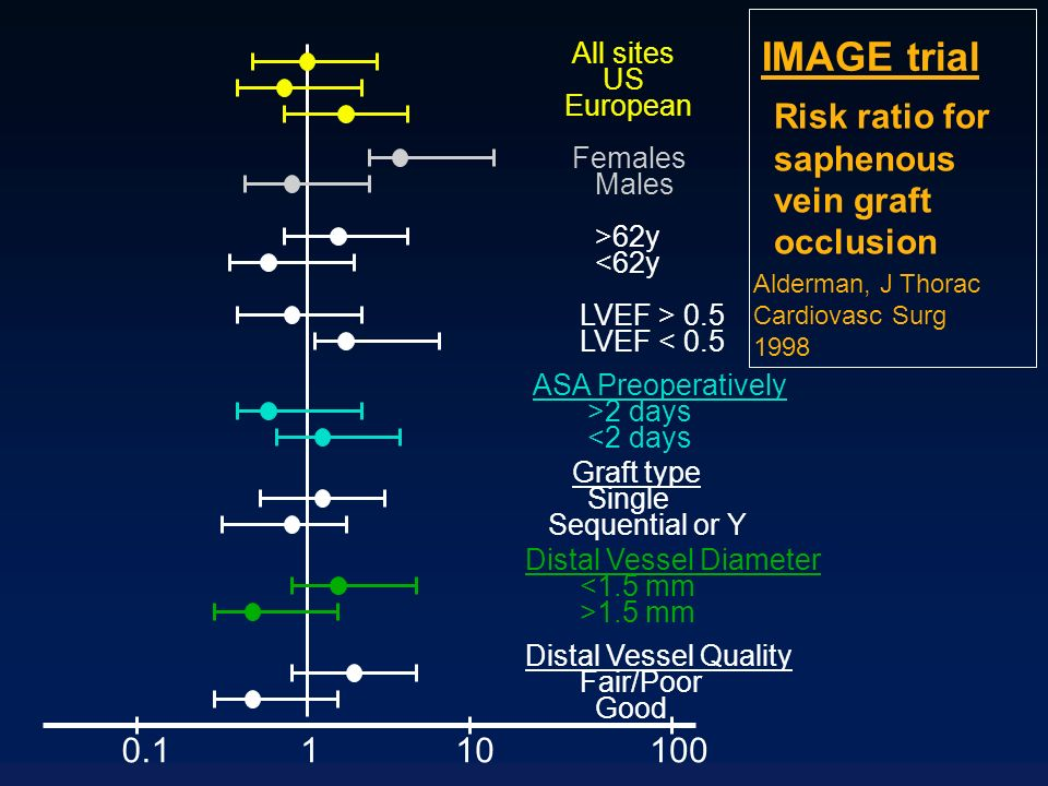 IMAGE trial Risk ratio for saphenous vein graft occlusion 0.1 1 10 100