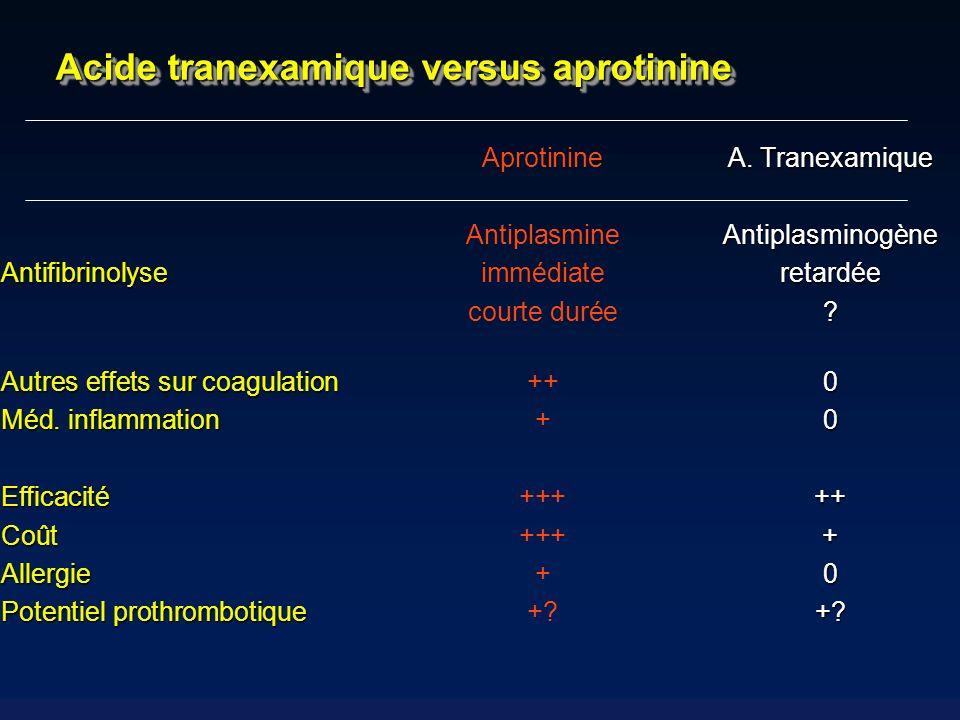 Acide tranexamique versus aprotinine