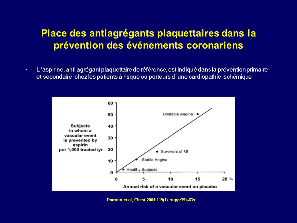 Place des antiagrégants plaquettaires dans la prévention des événements coronariens