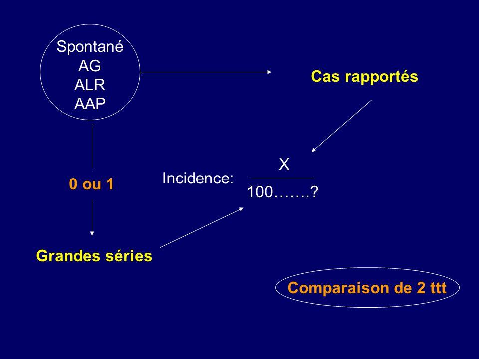Spontané AG ALR AAP Cas rapportés Incidence: X 100……. 0 ou 1 Grandes séries Comparaison de 2 ttt