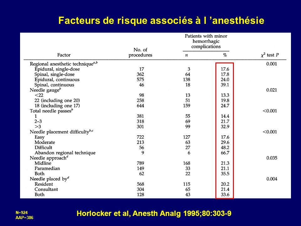 Facteurs de risque associés à l 'anesthésie